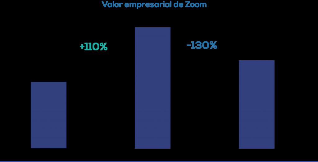 valor empresarial de zoom CEO de Zoom  Descripción generada automáticamente
