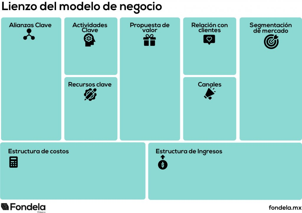 Create your own Business Model Canvas and go deep on your ...